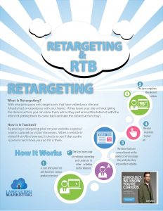 Retargeting and RTB Page 01 How Retargeting Works