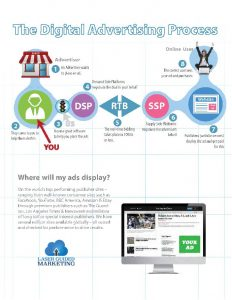 Retargeting-and-RTB-Page-04-How-The-RTB-Auction-Process-Works